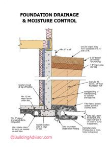 Best option for controlling soil moisture around house
