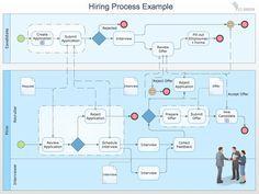 Process diagram template business process diagram examples process diagram template business process diagram examples fbccfo Choice Image