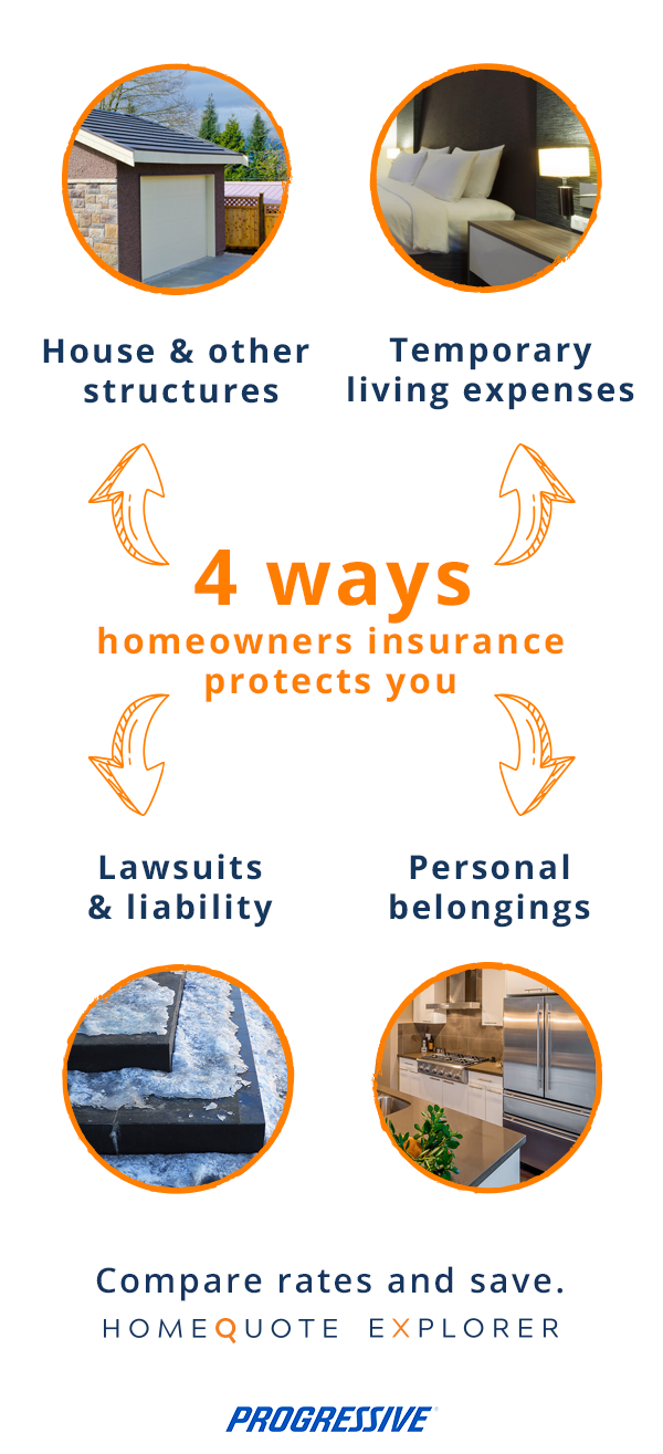 Homeowners Insurance Protects More Than You May Think Make Sure
