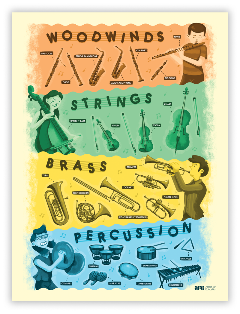 Instrument Families Artists For Education Poster By Hayden Aube How Well Do You Know Yo Instrument Families Teaching Instrument Families Woodwind Instruments