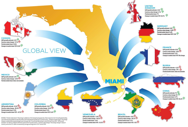 Florida Russian Buyerss Florida Global Views Germany
