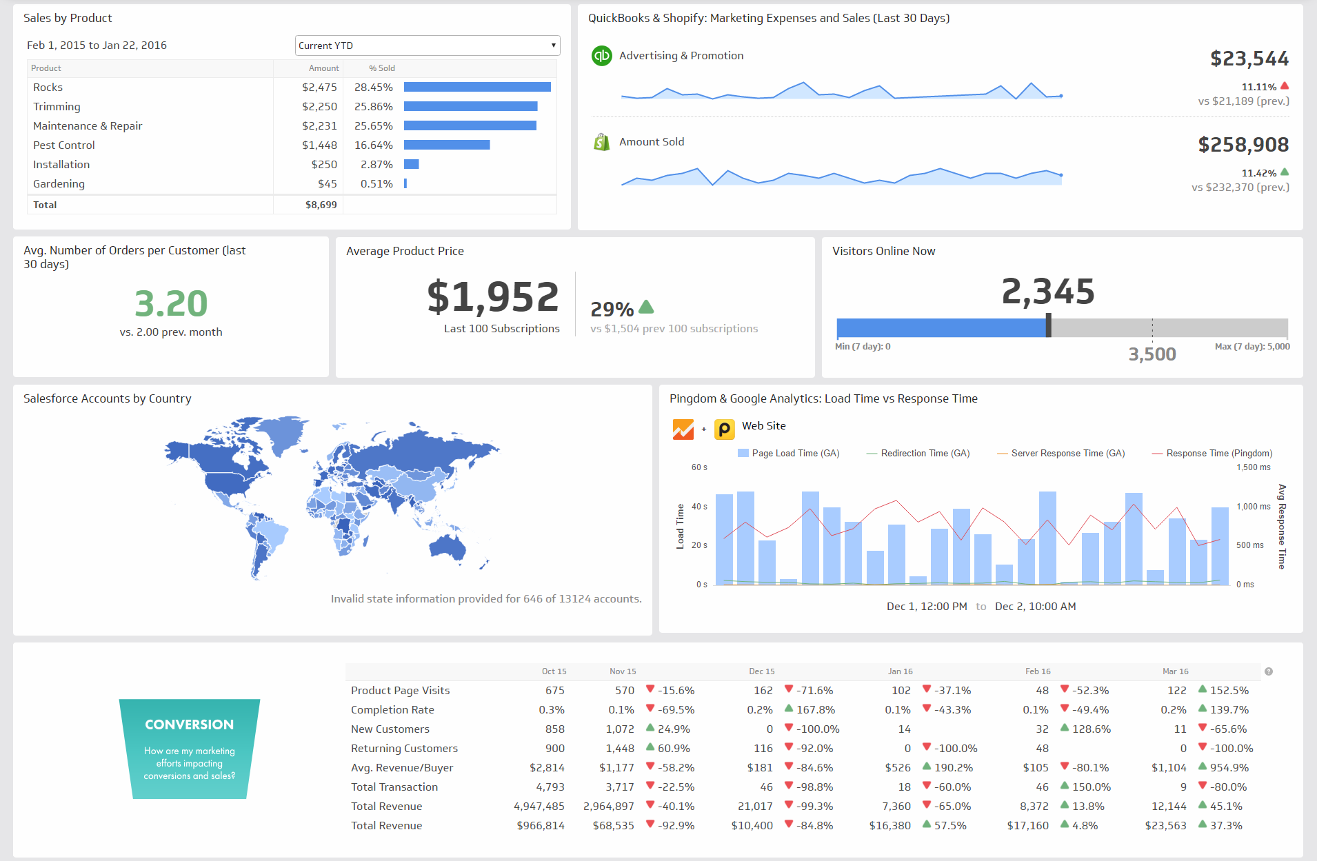 Isharat Ltd On Marketing Dashboard Business Dashboards