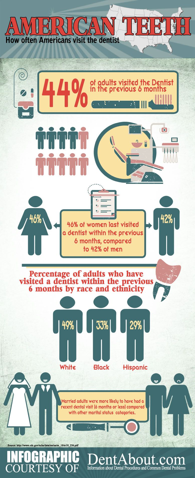 American Teeth How Often Americans Visit The Dentist Dental