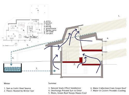 Ancient Earth Friendly Ideas For Modern Times Passive Solar House Plans Passive House Design Passive Solar Design