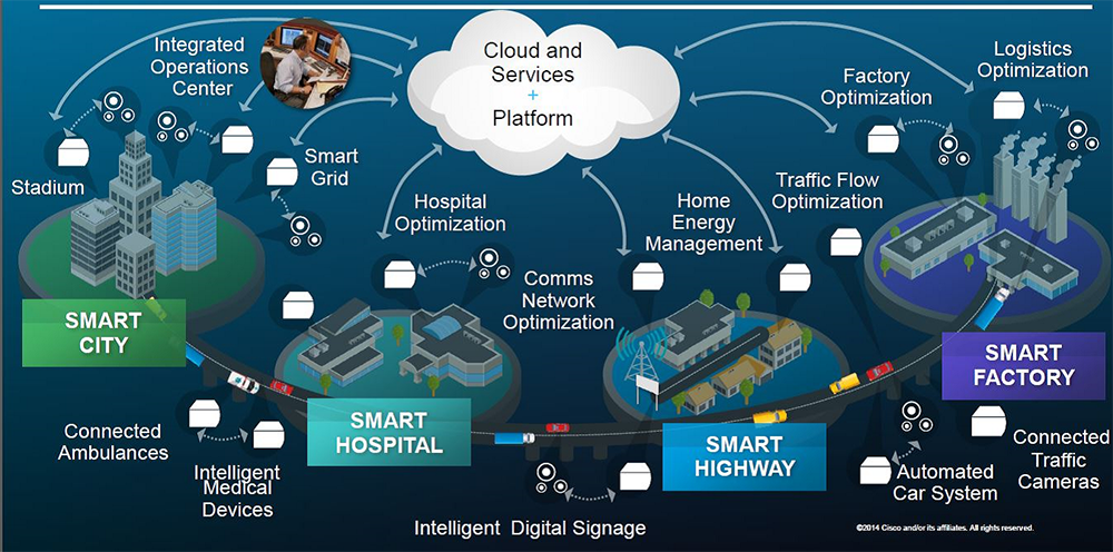 Cisco Internet of Things | IoT Pathfinder | Smart city, What