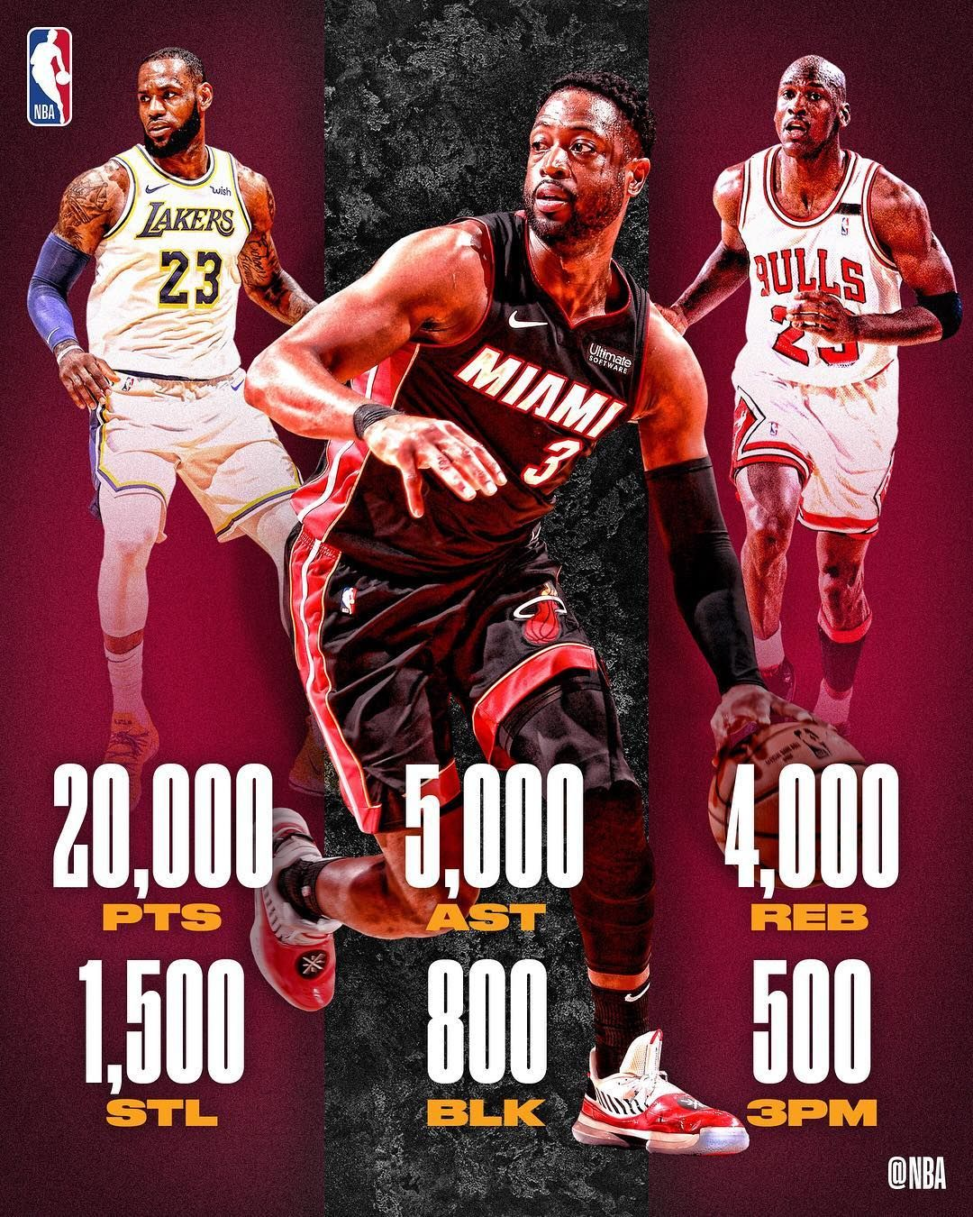 Dwyanewade Joins Elite Company Just The Third Player In Nbahistory With At Least 20 000 Points Nba Basketball Teams Best Nba Players Grizzlies Basketball