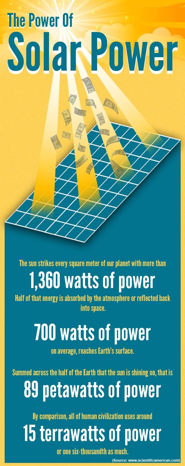 Pin By Hawaiian Electric On Solar Energy Solar Energy Facts Renewable Energy Systems Solar Facts