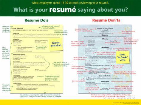 Resume Writing Writing posters - database designer resume