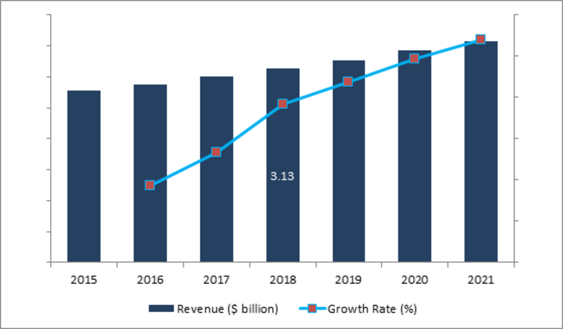 Civil Aerospace Simulation and Training Market 2019 Global Trends