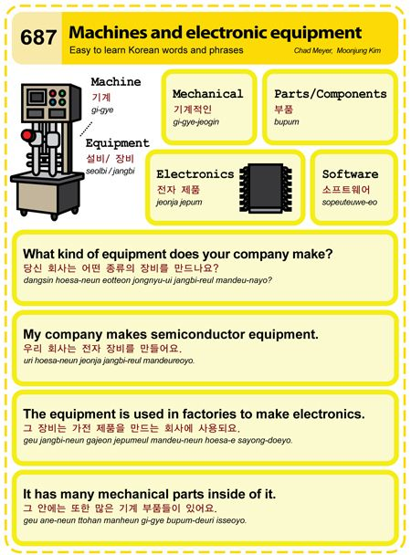 (687) Machines and electronic equipment