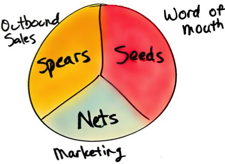3 types of leads generation tactics