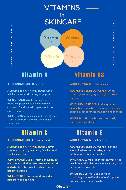 Vitamins In Skincare In 2020 Vitamins For Skin Skin Care Skincare Ingredients