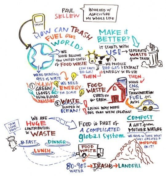 Graphic Facilitation Of Harvest Power's Paul Sellew At