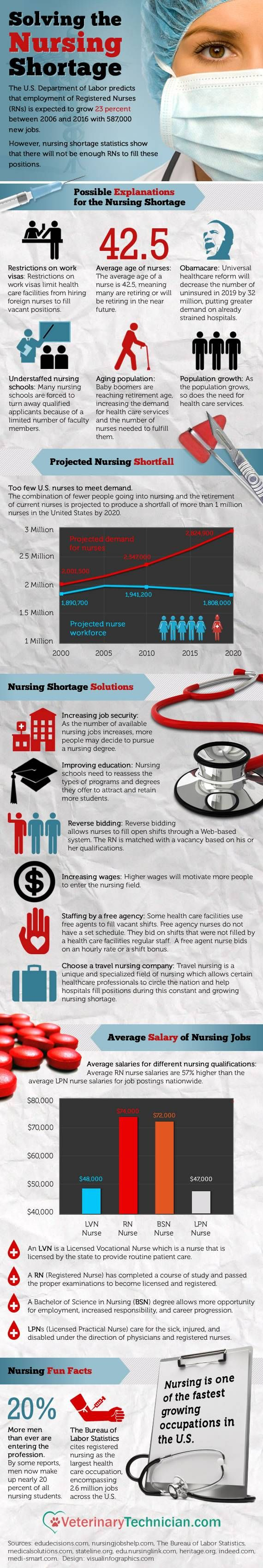 term paper on nursing shortage Research papers on the nursing shortage personal philosophy of nursing - essay on personal philosophy of nursing for nursing school research and.