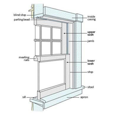 how to install replacement windows window carpentry and house. Black Bedroom Furniture Sets. Home Design Ideas