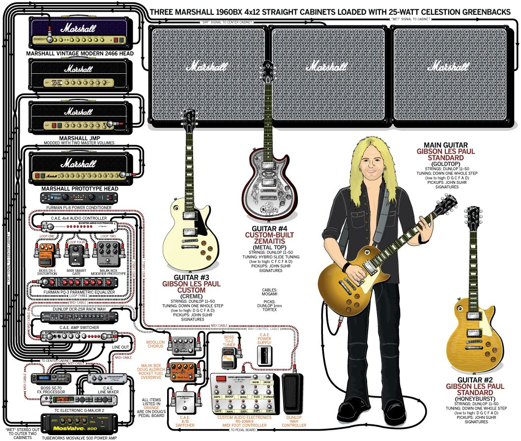 whitesnake doug aldrich guitar rig 2009 guitar the guitar rig database guitar rigs pro gear setups rig diagrams