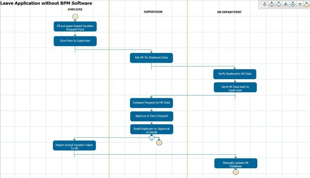 Swimlanes Process Flowchart  Interaction Diagrams