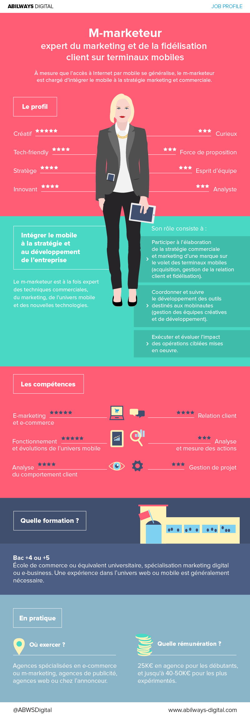 infographie job profile m