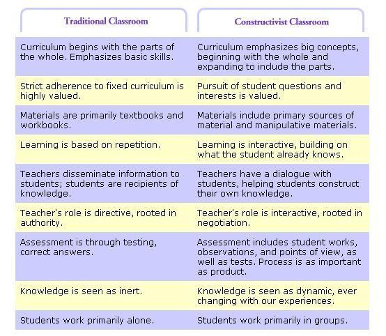 Remember Constructivism Constructivist Learning Theory Constructivism In The Classroom Learning Theory