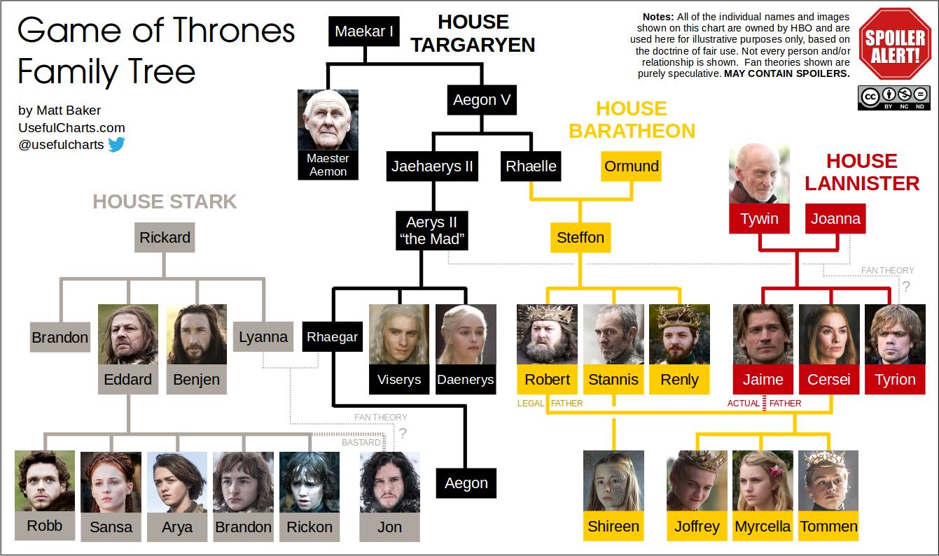 gameofthronesfamilytree2 Family tree