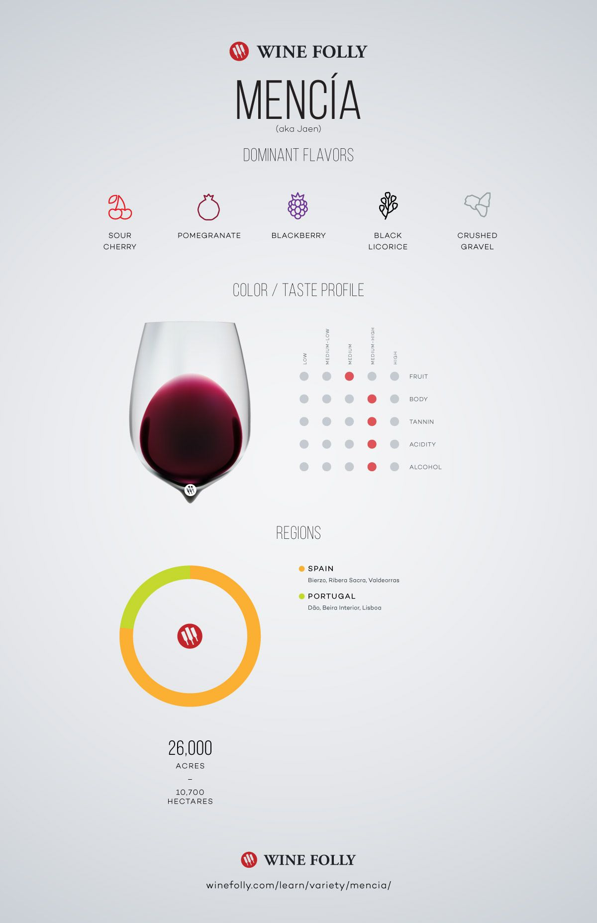 Mencia - Jaen Wine Taste Profile and information by Wine Folly