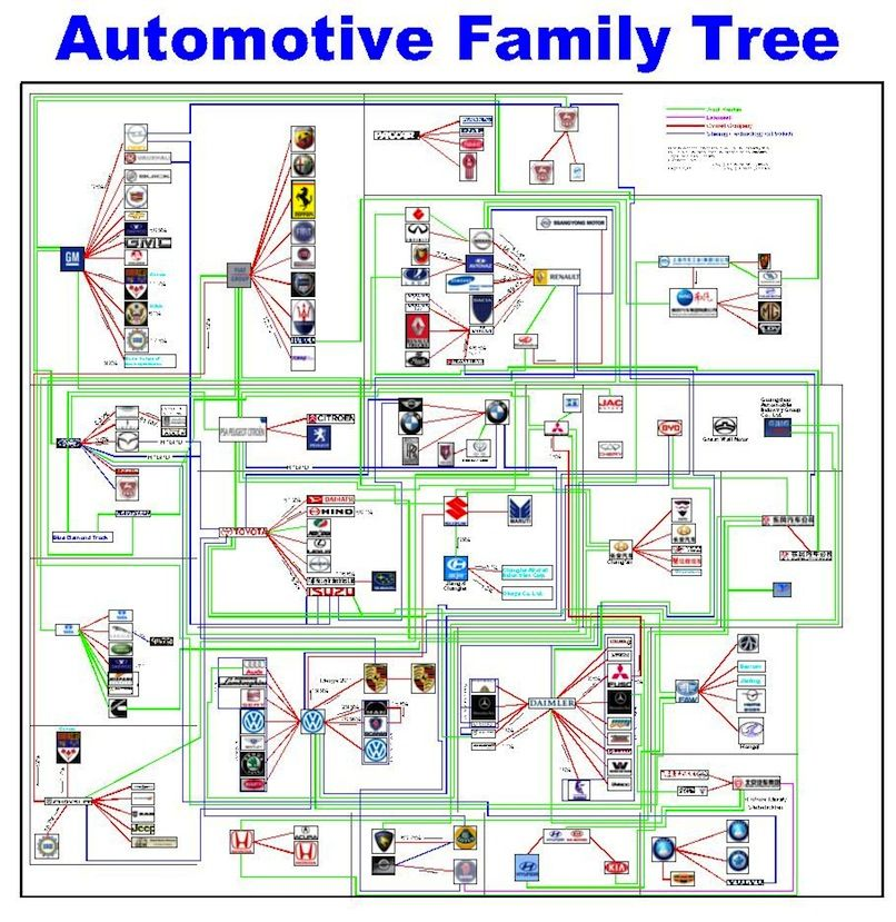 Interactive large family tree automotive which automakers make which cars wikichicks - Dallas tv show family tree ...