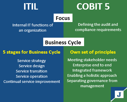 Itil Training And Cobit Training Have Been Getting A Ton