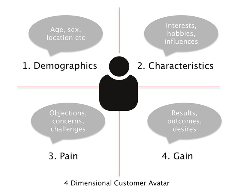 Dimensional Customer Avatar  Your Ideal Customer Profile  Target