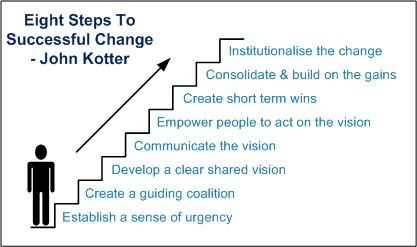 kotter s 6 steps in change management Kotter's 8-step change model is an eight step process that assists managers in implementing successful change programs in their organizations the eight steps include: create urgency, form a powerful coalition, create a vision for change, communicate the vision, remove obstacles, create short-term wins, build on the change, and anchor the changes in corporate culture.