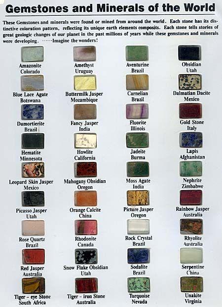 Semi Precious Stone Identification Stones Chart More