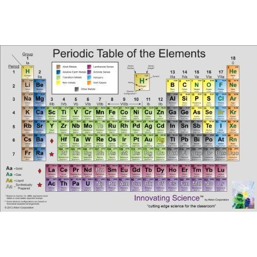 Large Vinyl Periodic Table Wall Chart 36 X 51 Inches