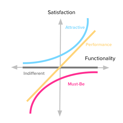 2005_The Refined Kano's Model and Its Application | Customer Satisfaction | Quality (Business)
