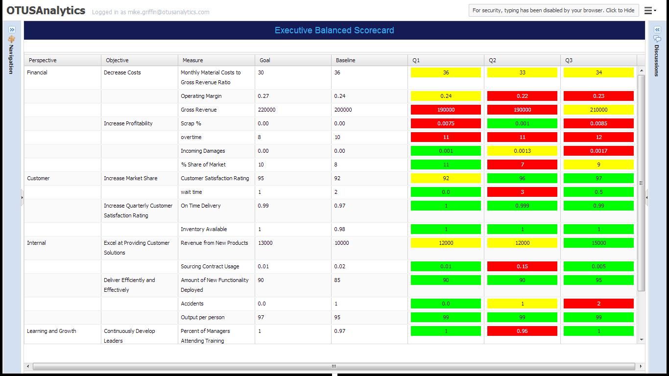 Balanced Visualization Scorecard
