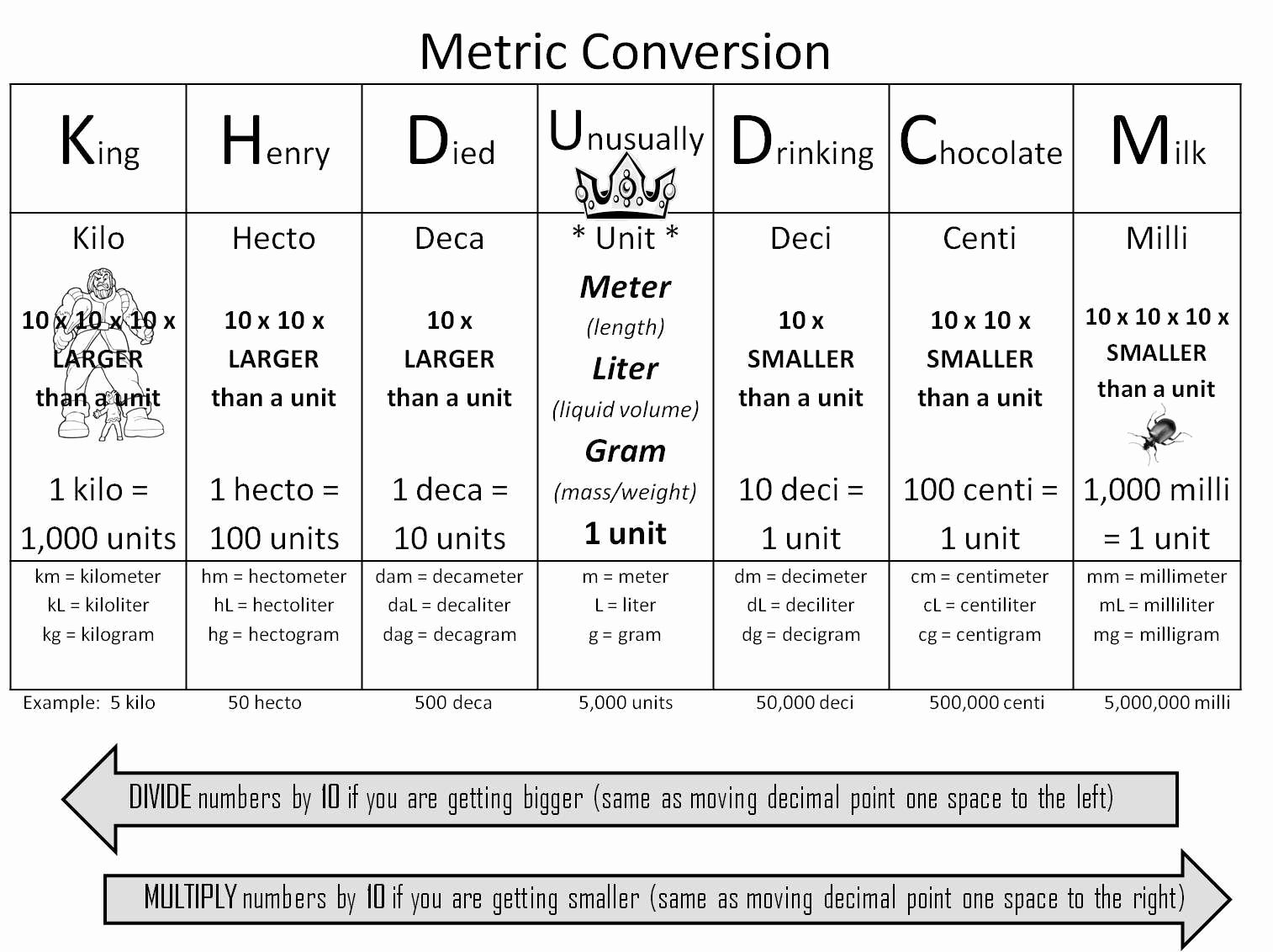 Unfolded Apothecary Conversion Chart Hesi Math Conversion