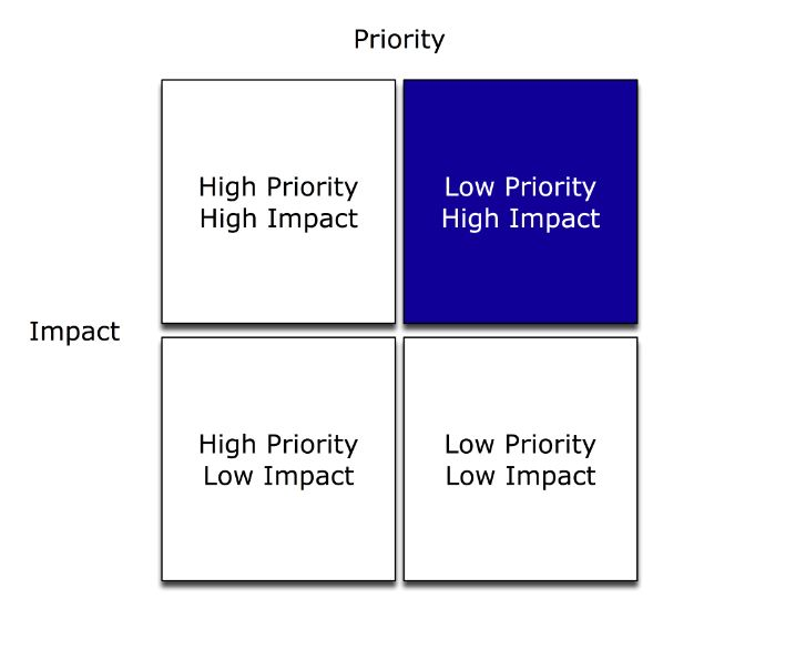 Priority - Impact - Matrix Life Style Pinterest Priorities - impact assessment template