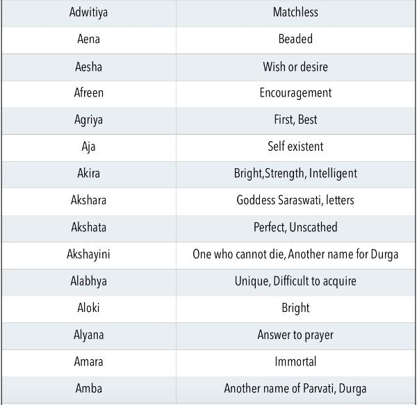 50+ Baby names with a letter info