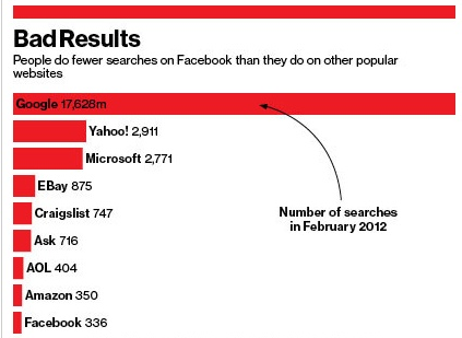 is facebook serious about search 1 increment of query volume by
