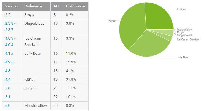Android Lollipop konnte zwar wieder ein wenig zulegen, jedoch sind 25,6 Prozent Verteilung nach mehr als einem Jahr ein Desaster  http://www.androidicecreamsandwich.de/android-verteilung-im-november-2015-441807/  #android