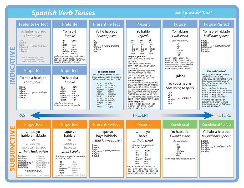 Spanish Tenses Higher Resolution