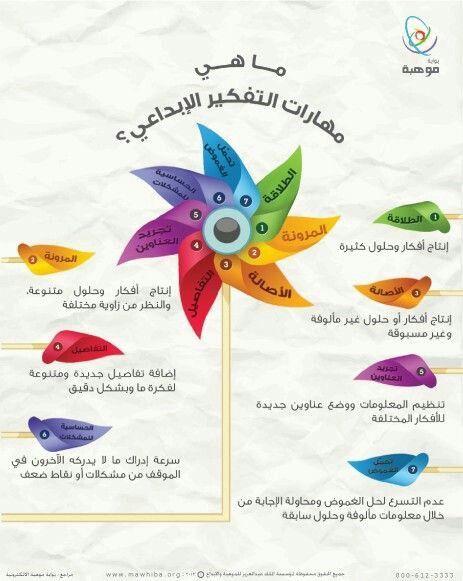 ماهي مهارات التفكير الابداعي Life Skills Activities Learning Websites Active Learning Strategies