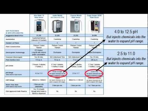 Water ionizer comparison chart video also youtube videos kangen rh pinterest