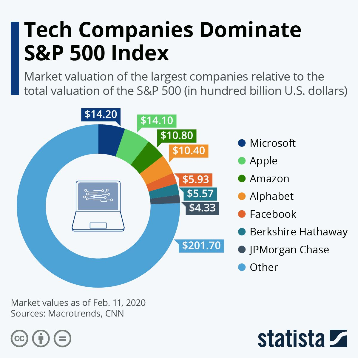 Infographic Tech Companies Dominate S P 500 Index S P 500 Index Tech Companies Trading Charts