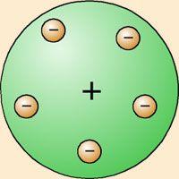 Modelo Atomico De Thomson Modelos Atomicos Modelo Atomico De Thomson Modelos