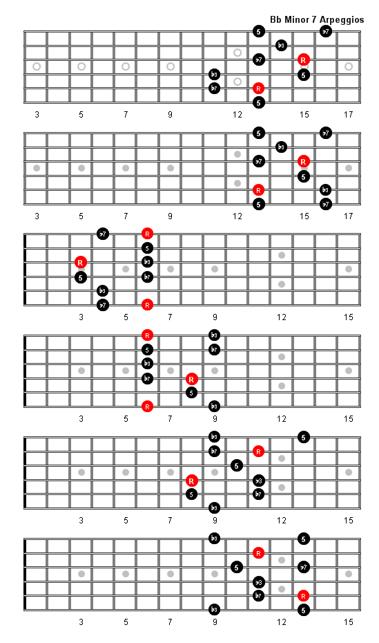 b>Guitar</b> Fretboard <b>Diagrams</b>: Bb <b>Minor</b> 7 Arpeggios ...