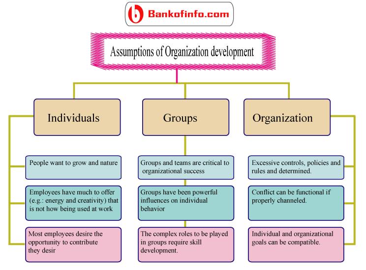 Assumptions Of Organization Development Organization Development Development Organizational Behavior