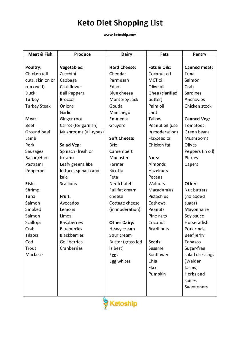 It is a picture of Juicy Keto Diet Printable Food List