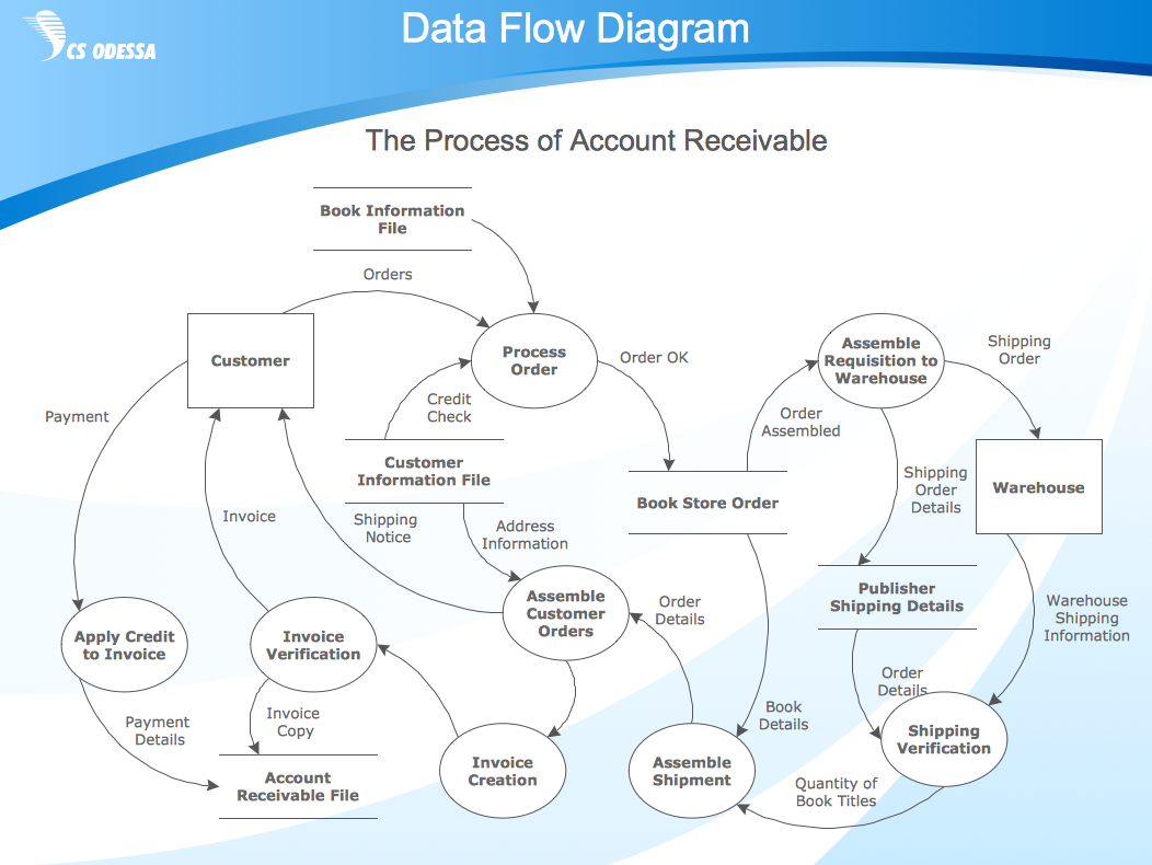process flowchart draw process flow diagrams by starting with business process mapping software - How To Draw Data Flow Diagram With Example