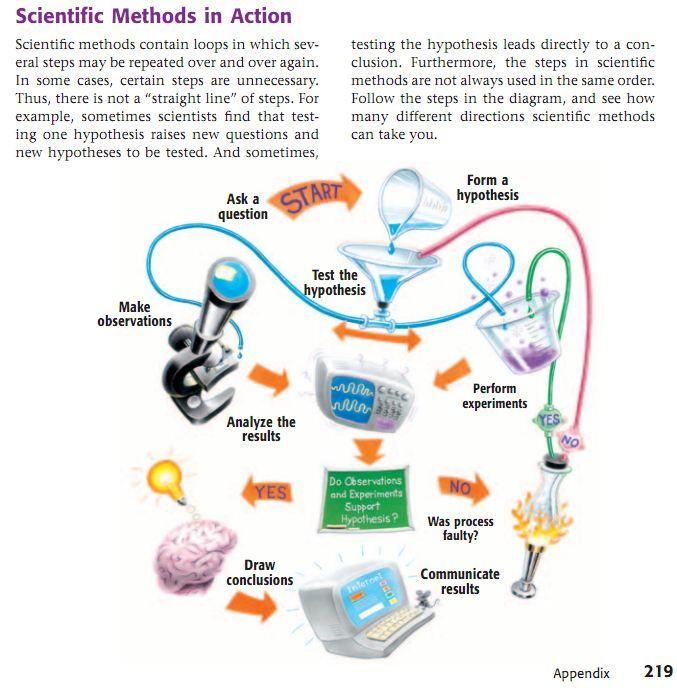 scientific method - have this poster! Education Pinterest - scientific method worksheet