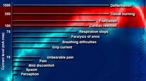 Image result for electric jolts in body