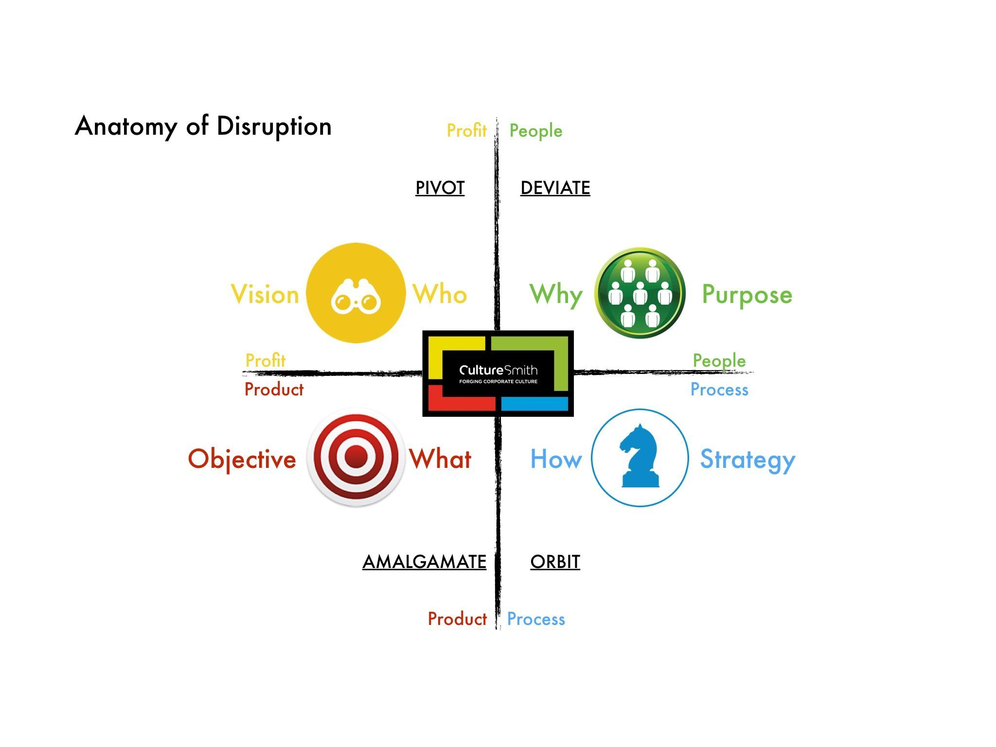 Anatomy of Disruption By Shane Wallace; CEO of CultureSmith Inc ...